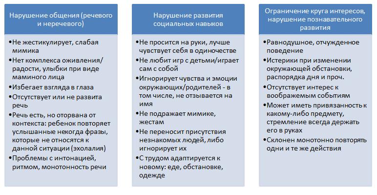 новости Оренбургской как развивать ребенка на ранней стадии аутизма модели фольклерном стиле